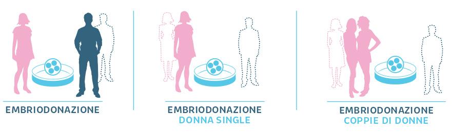 embriodonazione